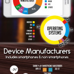 Cell Phone Statistics Global Reports