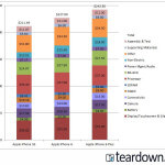 bom & manufacturing cost of expensive tech gadgets